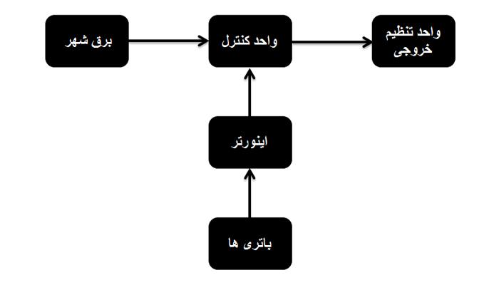 ساختار یو پی اس