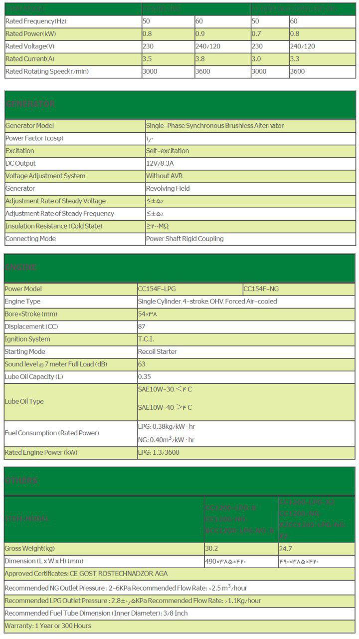 مشخصات CC1200