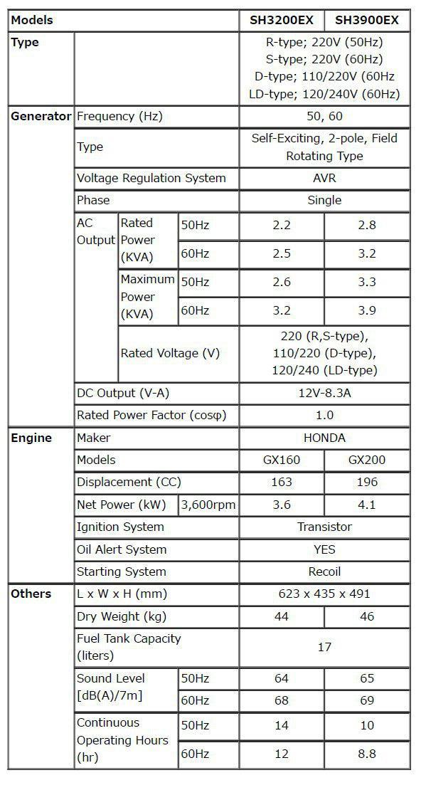 مشخصات SHX3200 , SHX3900