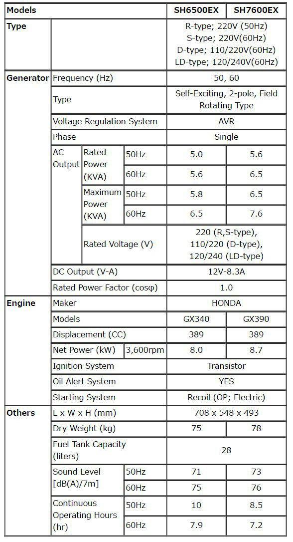 مشخصات SHX7600 , SHX6500