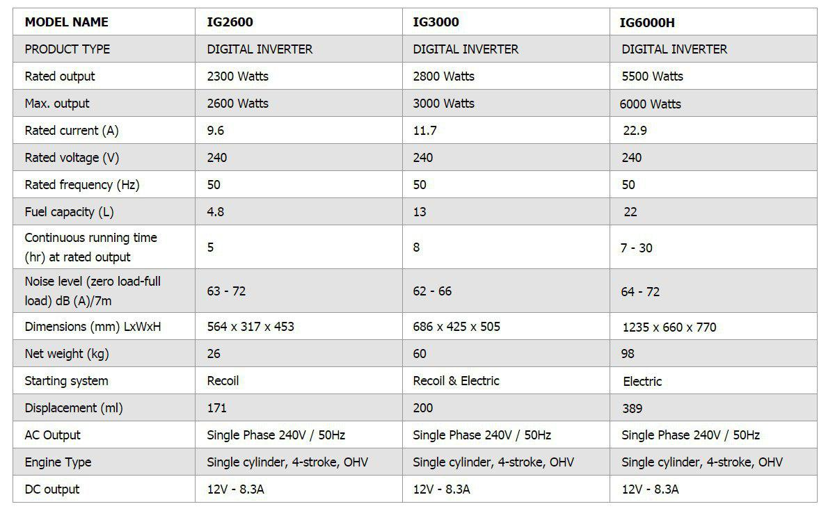 مشخصات IG2600 , IG3000 , IG6000