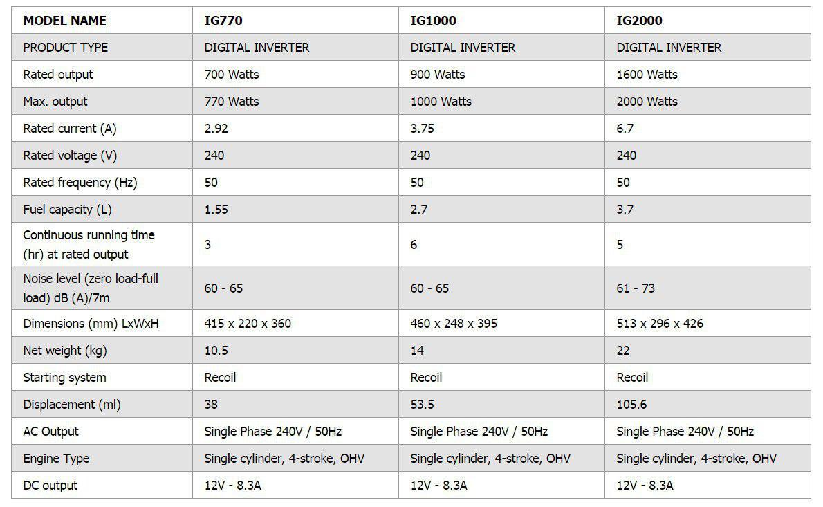مشخصات IG770 , IG1000 , IG2000
