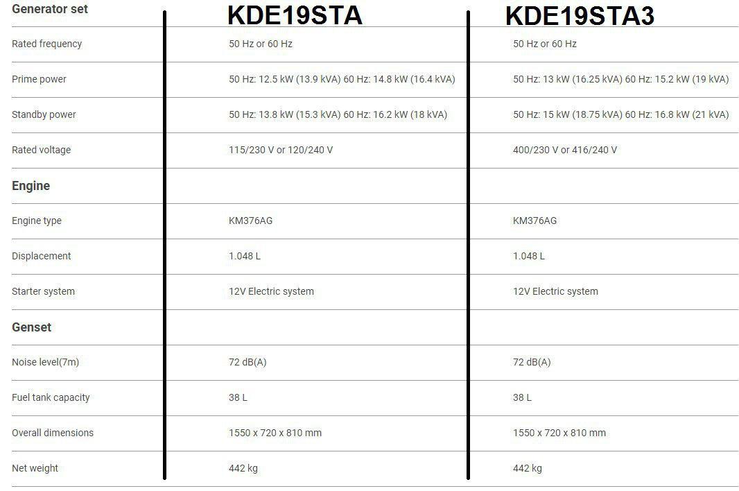مشخصات کیپور دیزلی KDE19STA , KDE19STA3